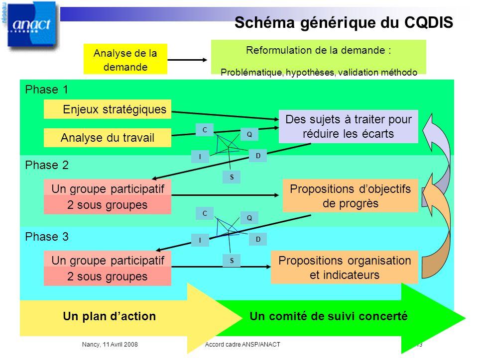 Nancy, 11 Avril 2008Accord cadre ANSP/ANACT13 Phase 1 Phase 2 Phase 3 Schéma générique du CQDIS Analyse de la demande Reformulation de la demande : Pr