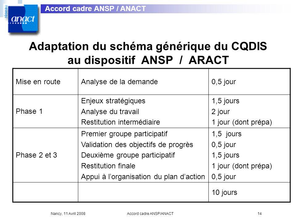 Nancy, 11 Avril 2008Accord cadre ANSP/ANACT14 Adaptation du schéma générique du CQDIS au dispositif ANSP / ARACT Accord cadre ANSP / ANACT Mise en rou
