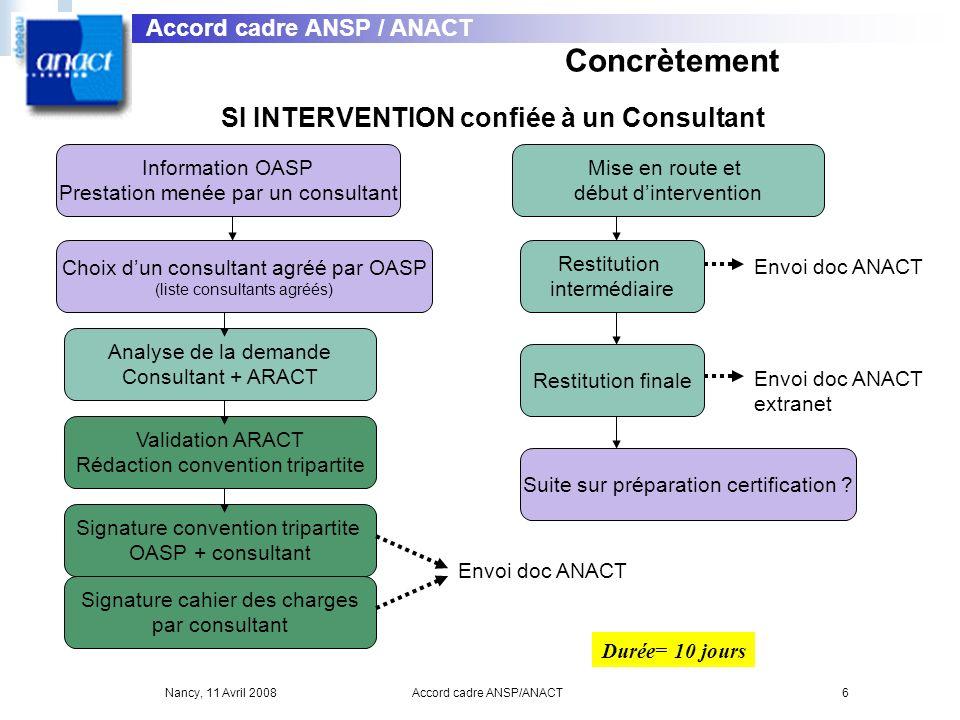 Nancy, 11 Avril 2008Accord cadre ANSP/ANACT6 SI INTERVENTION confiée à un Consultant Information OASP Prestation menée par un consultant Choix dun con