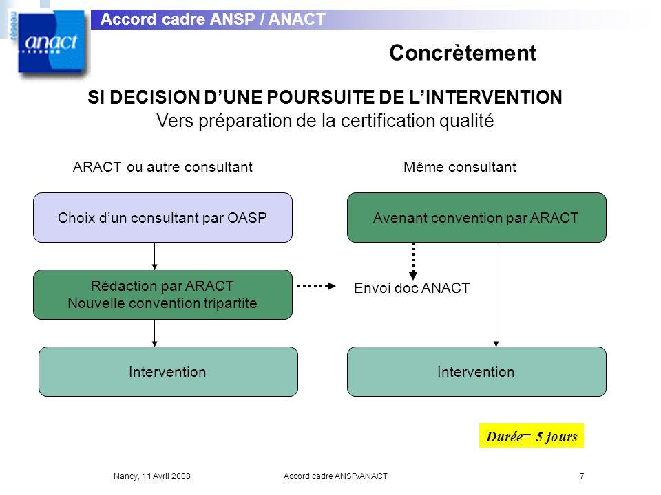 Nancy, 11 Avril 2008Accord cadre ANSP/ANACT7 SI DECISION DUNE POURSUITE DE LINTERVENTION Vers préparation de la certification qualité ARACT ou autre c