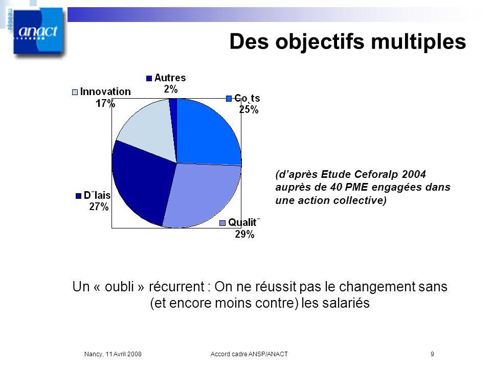 Nancy, 11 Avril 2008Accord cadre ANSP/ANACT9 Des objectifs multiples (daprès Etude Ceforalp 2004 auprès de 40 PME engagées dans une action collective)