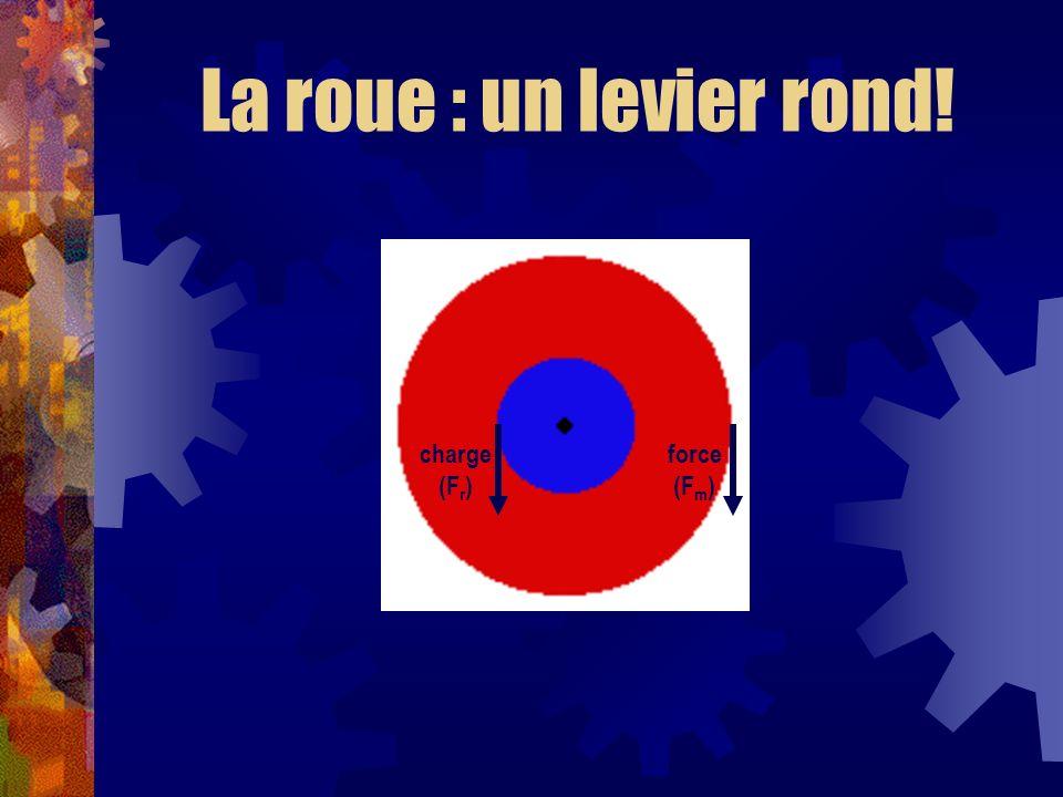 charge (F r ) force (F m ) La roue : un levier rond!