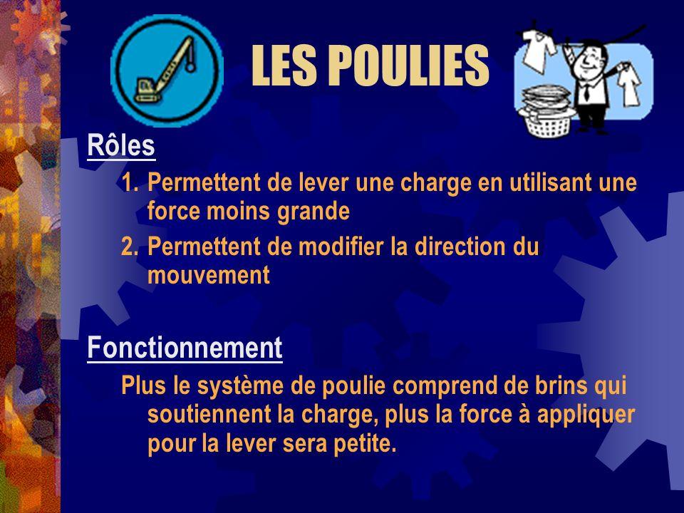 LES POULIES Rôles 1.Permettent de lever une charge en utilisant une force moins grande 2.Permettent de modifier la direction du mouvement Fonctionneme