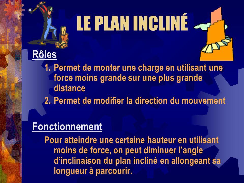 LE PLAN INCLINÉ Rôles 1.Permet de monter une charge en utilisant une force moins grande sur une plus grande distance 2.Permet de modifier la direction