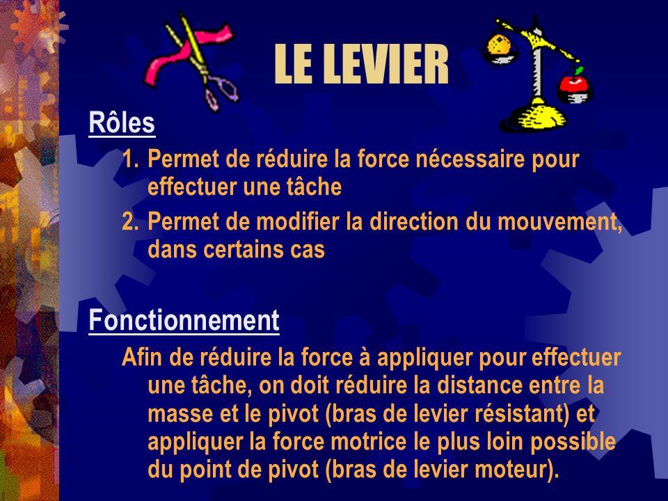 LE LEVIER Rôles 1.Permet de réduire la force nécessaire pour effectuer une tâche 2.Permet de modifier la direction du mouvement, dans certains cas Fon