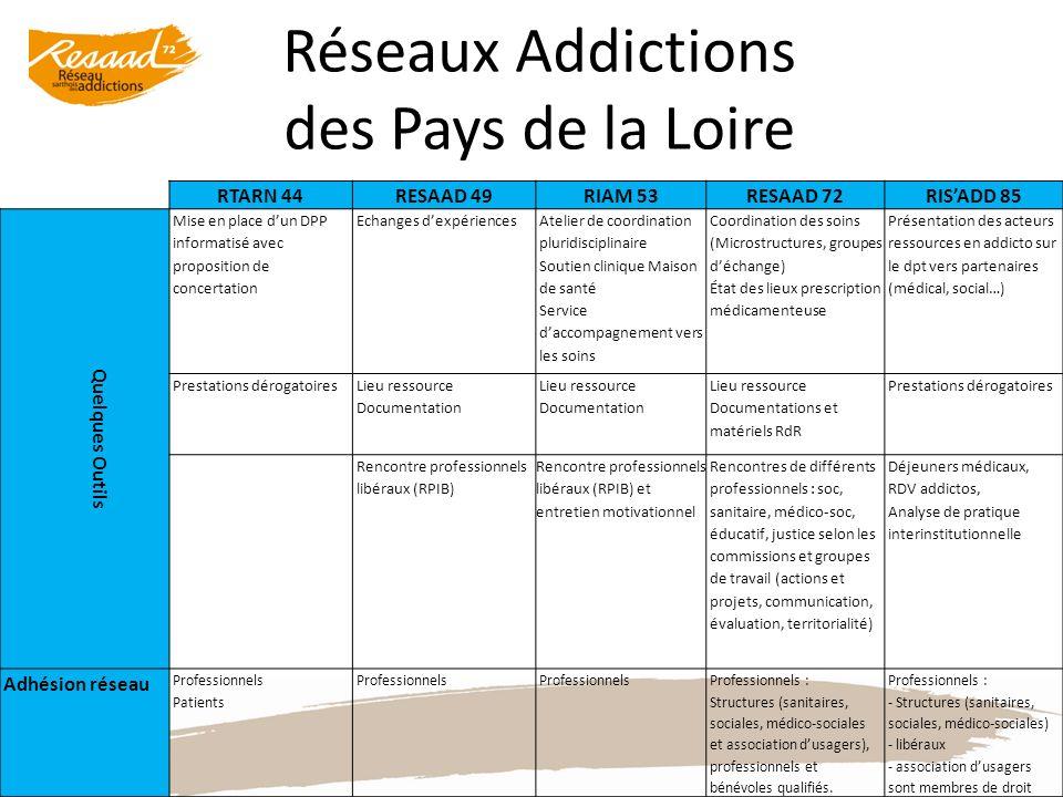 Réseaux Addictions des Pays de la Loire RTARN 44RESAAD 49RIAM 53RESAAD 72RISADD 85 Quelques Outils Mise en place dun DPP informatisé avec proposition