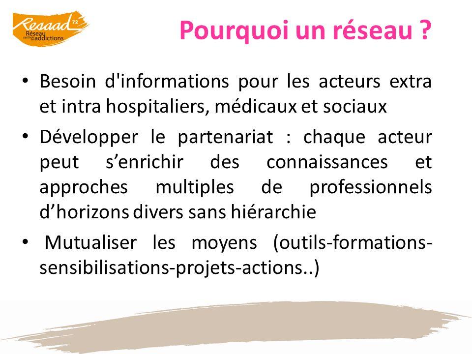 Pourquoi un réseau ? Besoin d'informations pour les acteurs extra et intra hospitaliers, médicaux et sociaux Développer le partenariat : chaque acteur
