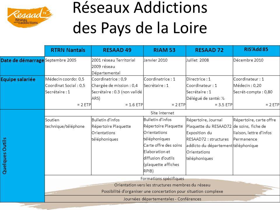 Réseaux Addictions des Pays de la Loire RTRN NantaisRESAAD 49RIAM 53RESAAD 72 RISAdd 85 Date de démarrage Septembre 2005 2001 réseau Territorial 2009