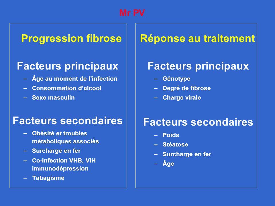 Progression fibrose Réponse au traitement Facteurs principaux –Génotype –Degré de fibrose –Charge virale Facteurs secondaires –Poids –Stéatose –Surcha