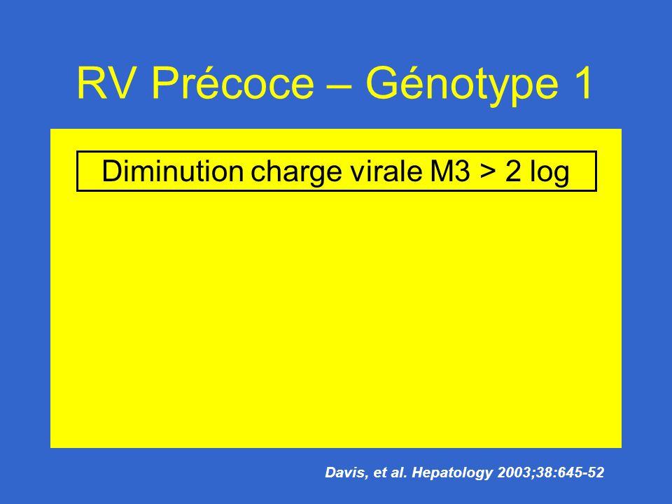 RV Précoce – Génotype 1 Diminution charge virale M3 > 2 log Davis, et al. Hepatology 2003;38:645-52