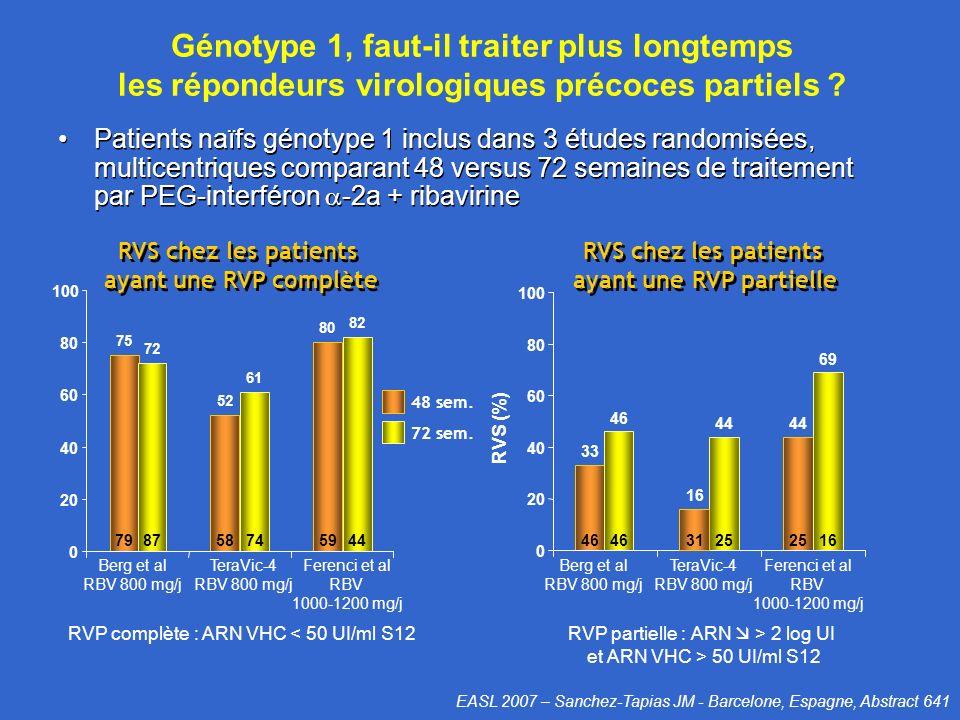 Génotype 1, faut-il traiter plus longtemps les répondeurs virologiques précoces partiels ? Patients naïfs génotype 1 inclus dans 3 études randomisées,