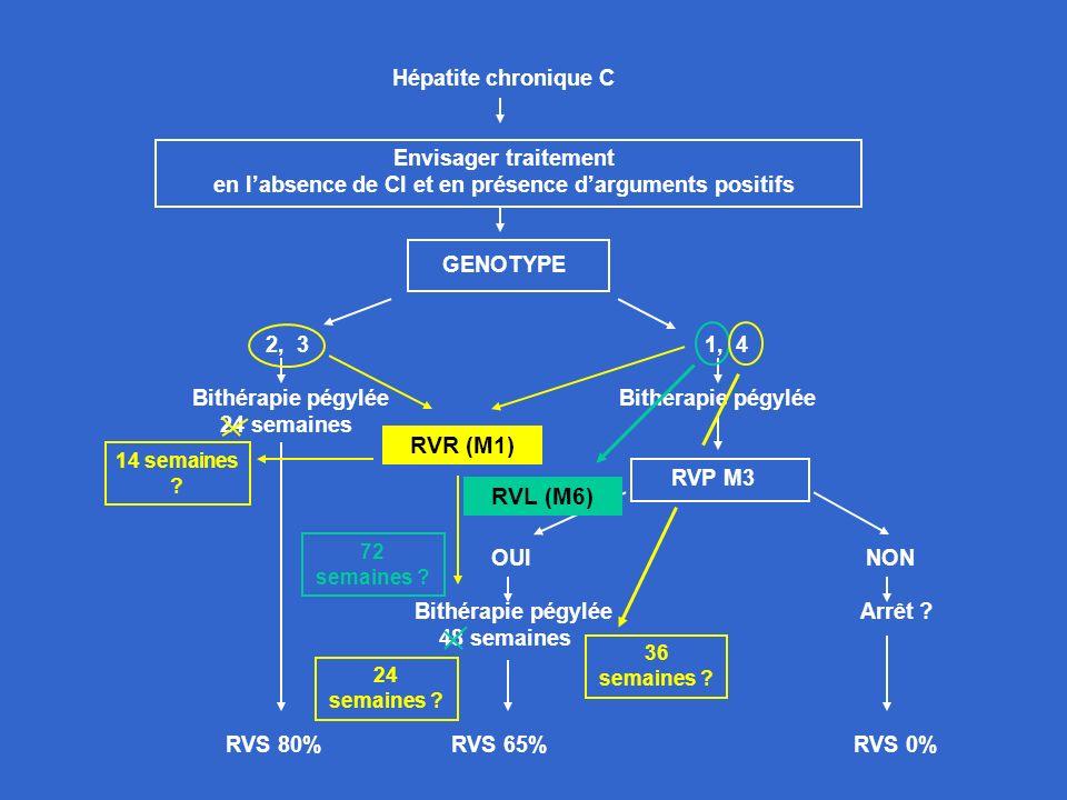 Hépatite chronique C Envisager traitement en labsence de CI et en présence darguments positifs GENOTYPE 2, 3 1, 4Bithérapie pégylée 24 semaines RVP M3
