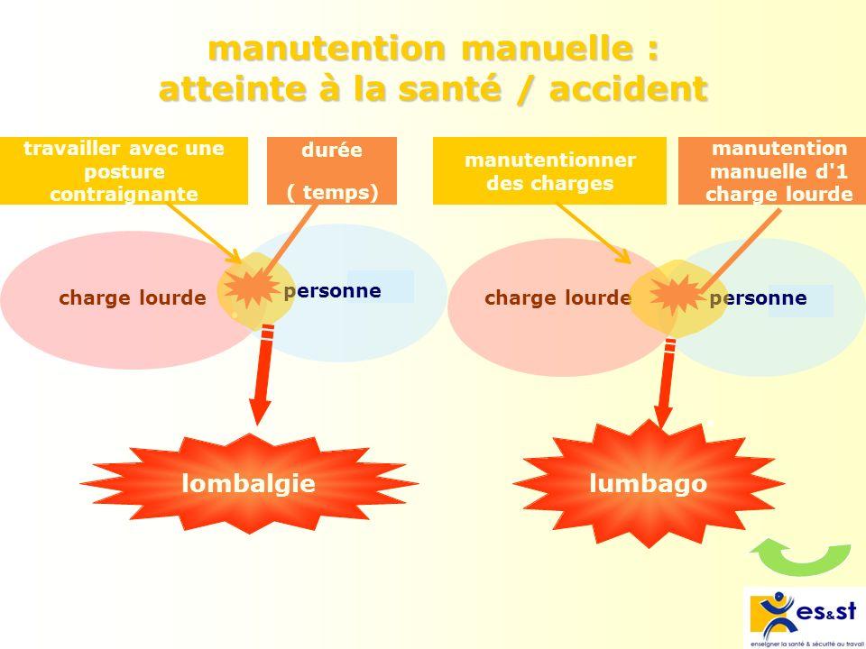 manutention manuelle : atteinte à la santé / accident lombalgie charge lourdepersonne travailler avec une posture contraignante durée ( temps) personn