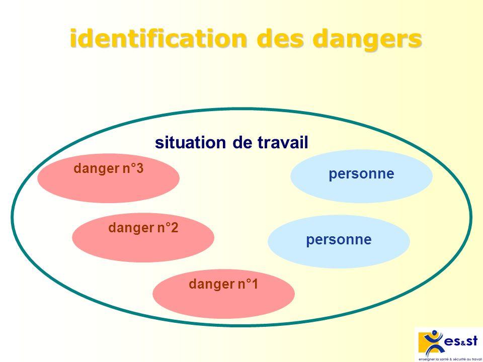 identification des dangers danger n°2danger n°1 personne danger n°3 personne situation de travail