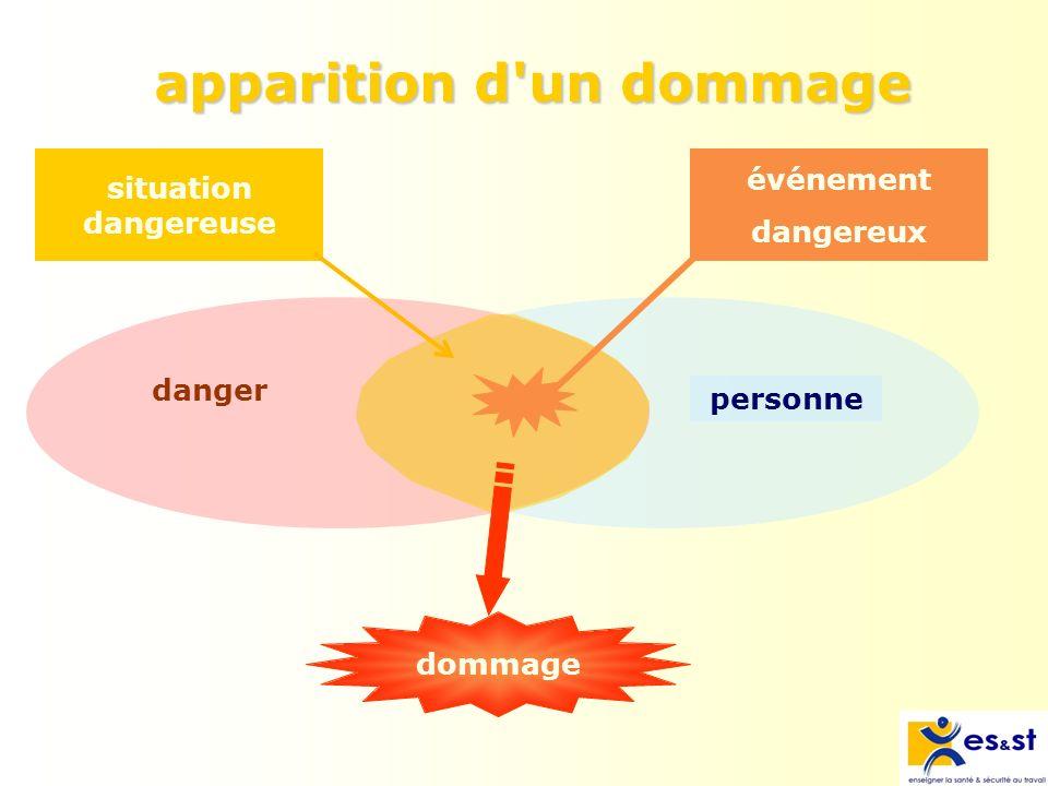 apparition d un dommage personne danger situation dangereuse événement dangereux dommage