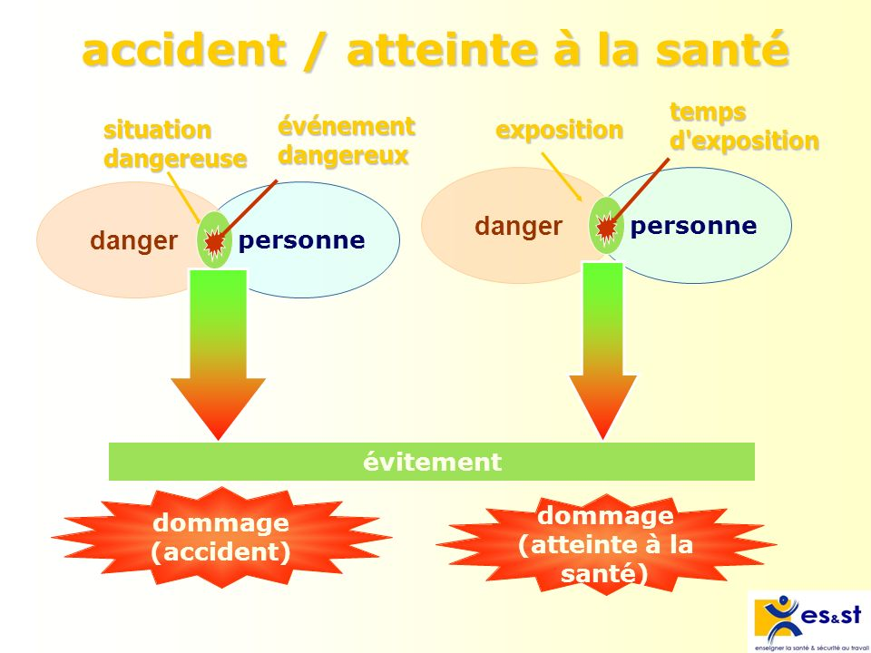 personne accident / atteinte à la santé danger personne dommage (accident) dommage (atteinte à la santé) situation dangereuse exposition évitement évé