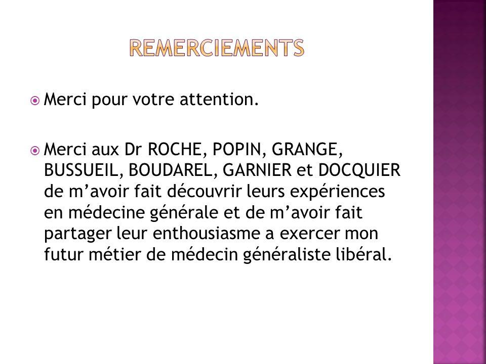 Merci pour votre attention. Merci aux Dr ROCHE, POPIN, GRANGE, BUSSUEIL, BOUDAREL, GARNIER et DOCQUIER de mavoir fait découvrir leurs expériences en m