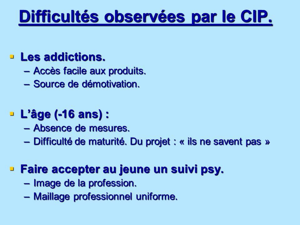 Difficultés observées par le CIP. Les addictions. Les addictions. –Accès facile aux produits. –Source de démotivation. Lâge (-16 ans) : Lâge (-16 ans)