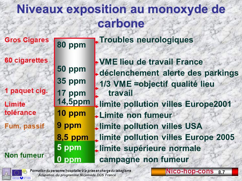 Nico-hop-cons 8.7 Formation du personnel hospitalier à la prise en charge du tabagisme Adapation du programme Nicomède DGS France Niveaux exposition a