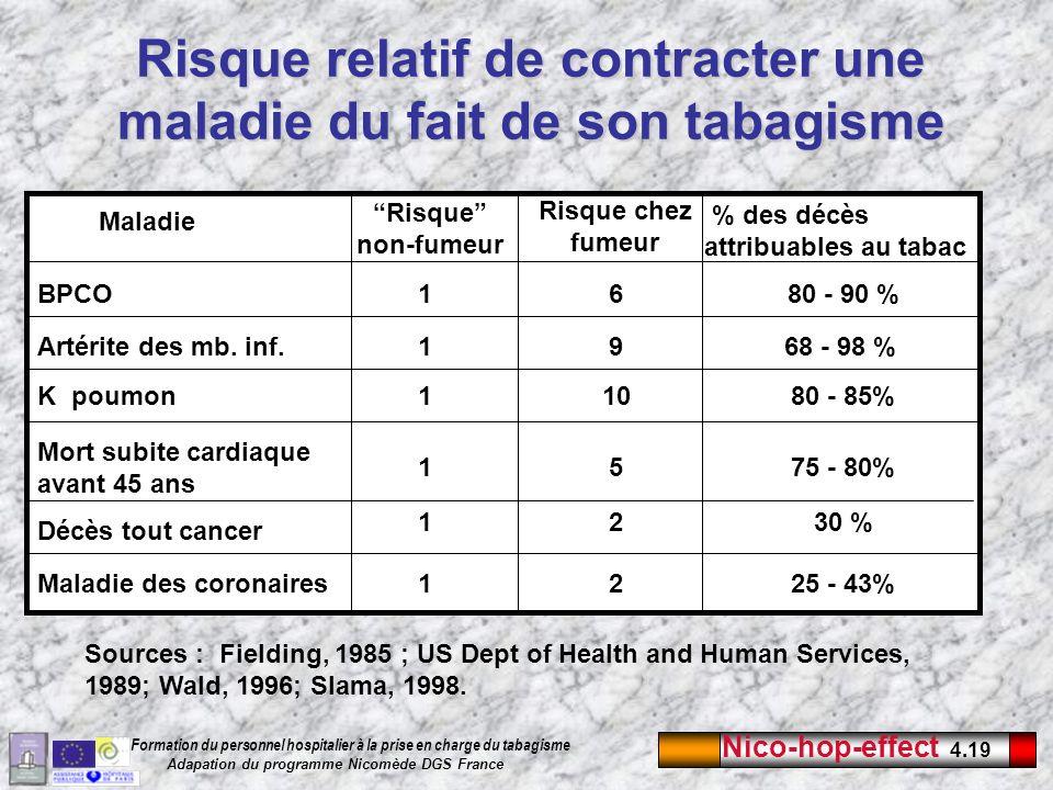 Nico-hop-effect 4.19 Formation du personnel hospitalier à la prise en charge du tabagisme Adapation du programme Nicomède DGS France Risque relatif de