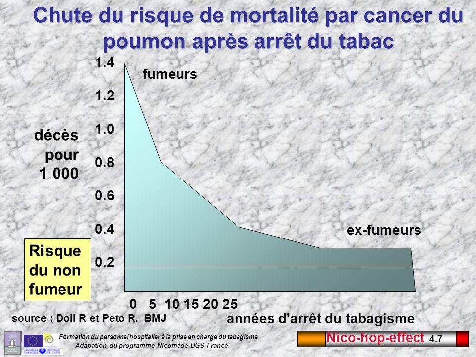 Nico-hop-effect 4.8 Formation du personnel hospitalier à la prise en charge du tabagisme Adapation du programme Nicomède DGS France Insuffisance respiratoire obstructive NF1020304050607080 1 9,7 21 27 44 51 58 66 32 consommation de tabac (en paquets/année) risque relatif de décès Si le risque de mourir d une bronchite chronique est de 1 chez un non- fumeur, le risque peut être multiplié par 66 chez un gros fumeur.