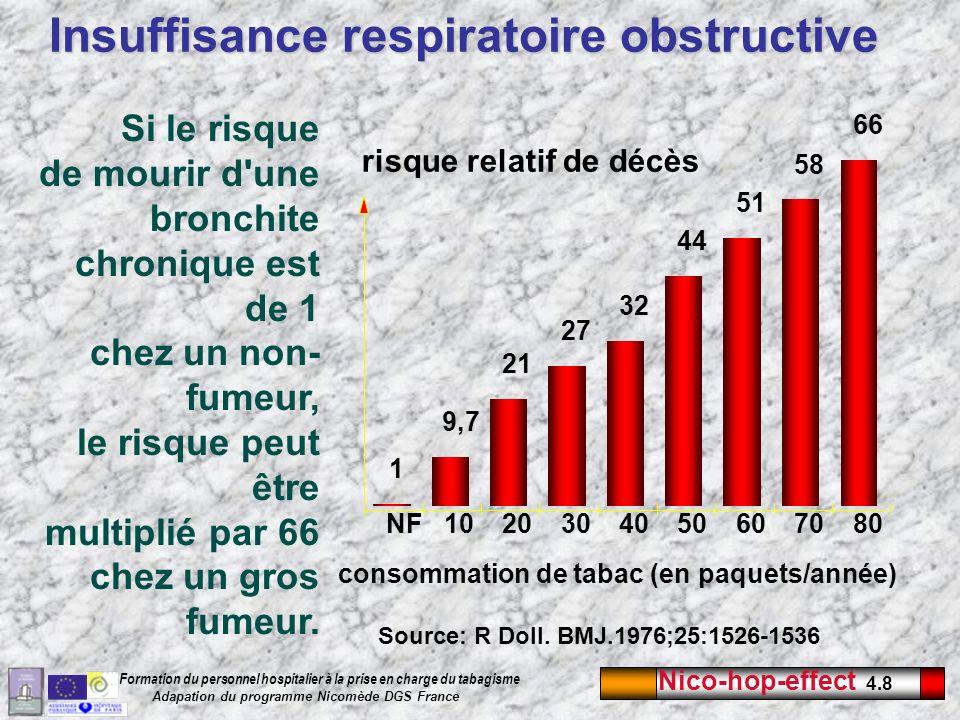 Nico-hop-effect 4.8 Formation du personnel hospitalier à la prise en charge du tabagisme Adapation du programme Nicomède DGS France Insuffisance respi