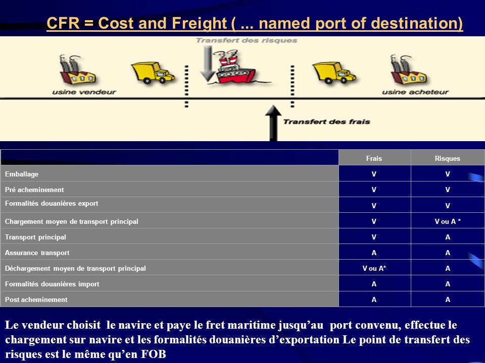 CFR = Cost and Freight (... named port of destination) FraisRisques EmballageVV Pré acheminementVV Formalités douanières export VV Chargement moyen de