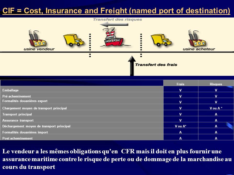 CIF = Cost, Insurance and Freight (named port of destination) FraisRisques EmballageVV Pré acheminementVV Formalités douanières export VV Chargement m