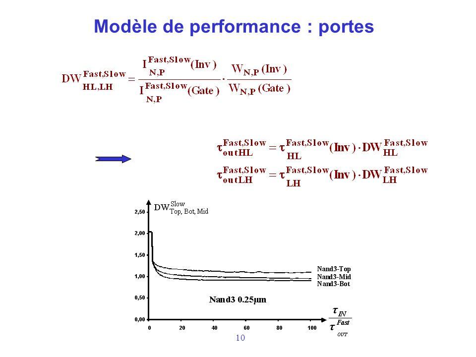 10 Modèle de performance : portes