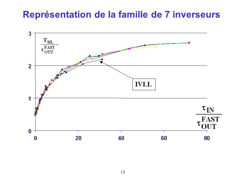 18 Représentation de la famille de 7 inverseurs