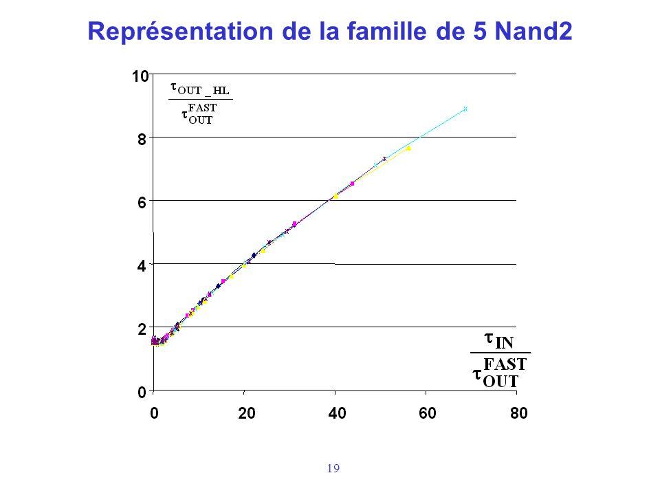19 Représentation de la famille de 5 Nand2