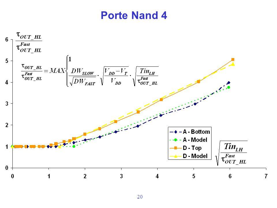 20 Porte Nand 4