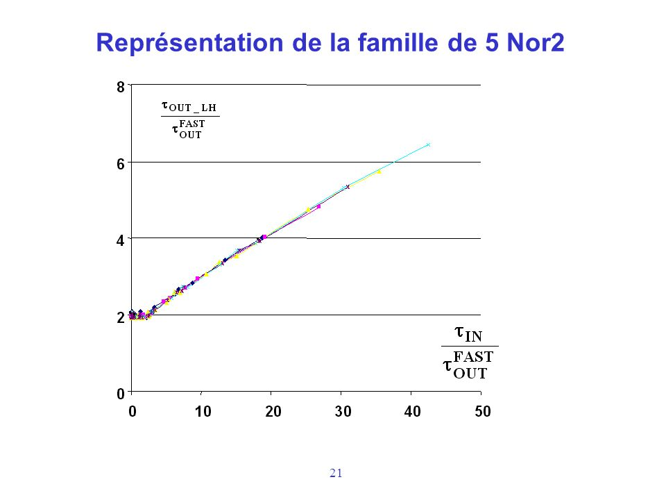 21 Représentation de la famille de 5 Nor2