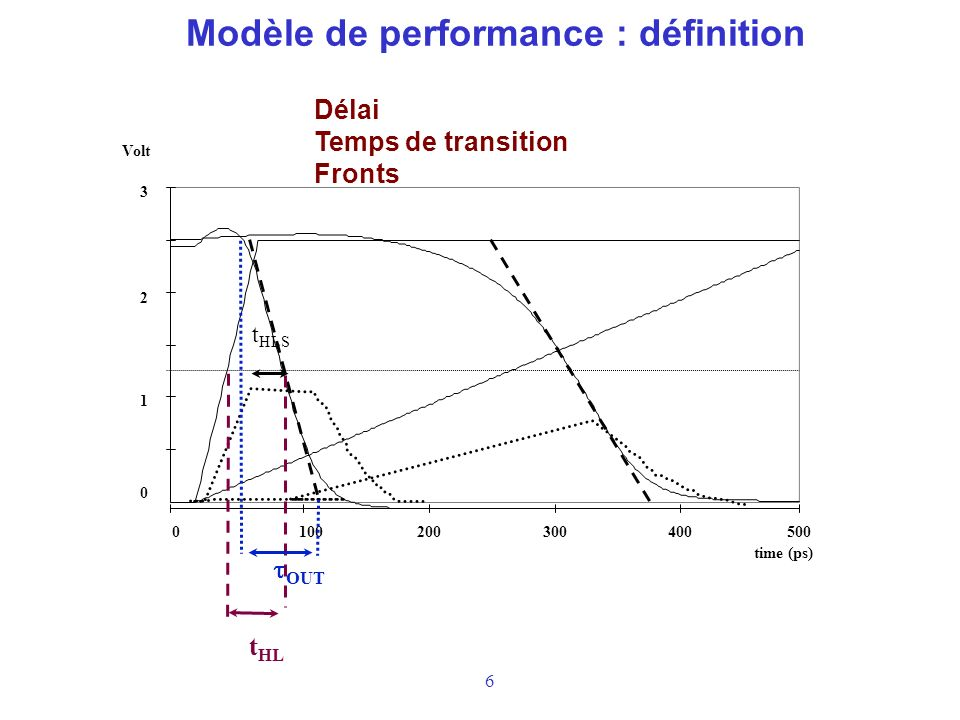 6 Modèle de performance : définition 0 1 2 3 0100200300400500 Volt time (ps) t HLS t HL OUT Délai Temps de transition Fronts