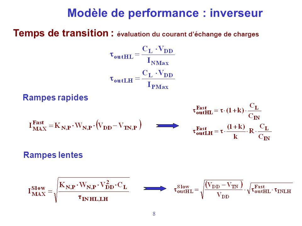 8 Modèle de performance : inverseur Temps de transition : évaluation du courant déchange de charges Rampes rapides Rampes lentes
