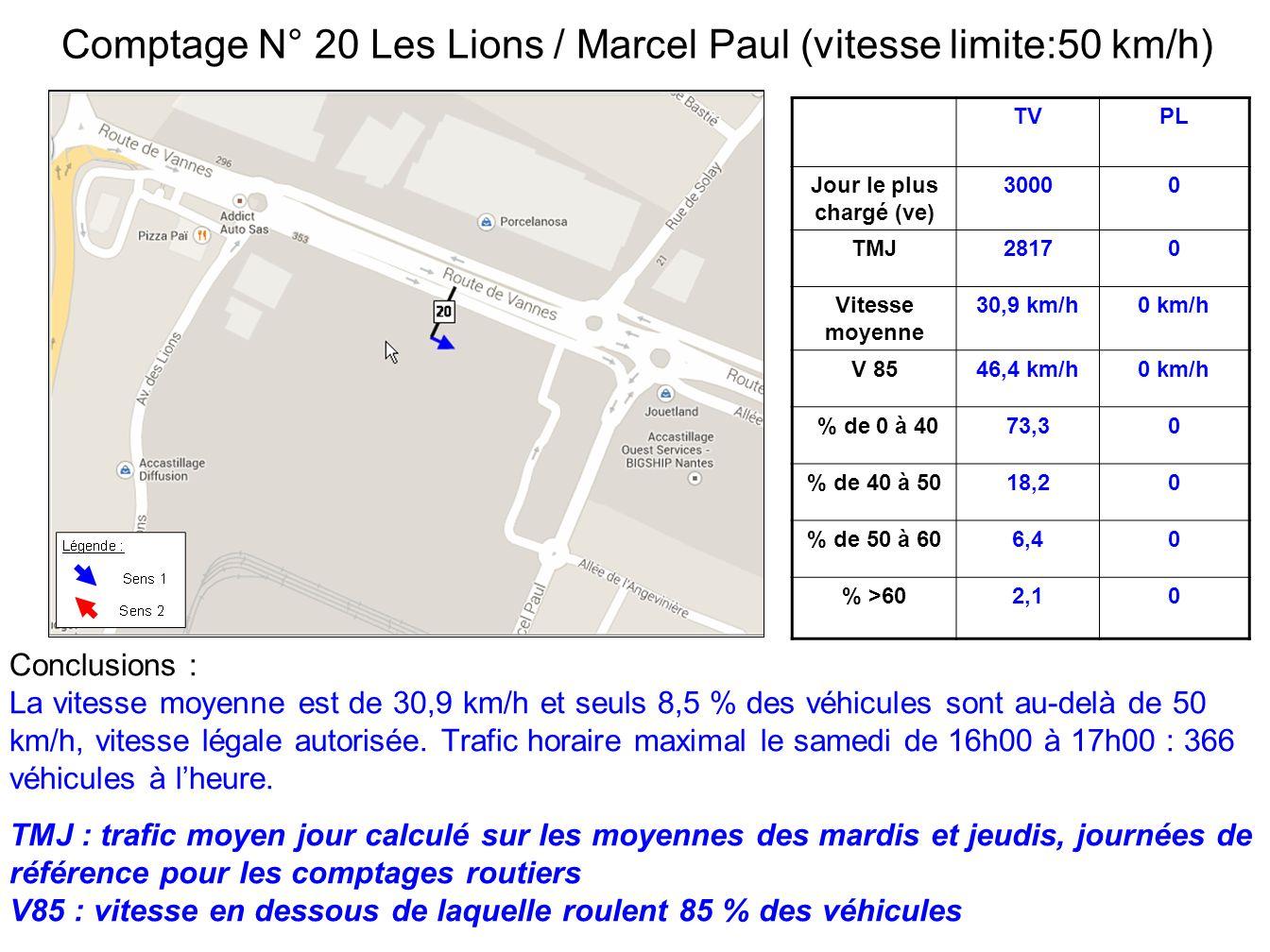 TVPL Jour le plus chargé (ve) 30000 TMJ28170 Vitesse moyenne 30,9 km/h0 km/h V 8546,4 km/h0 km/h % de 0 à 4073,30 % de 40 à 5018,20 % de 50 à 606,40 % >602,10 Conclusions : La vitesse moyenne est de 30,9 km/h et seuls 8,5 % des véhicules sont au-delà de 50 km/h, vitesse légale autorisée.