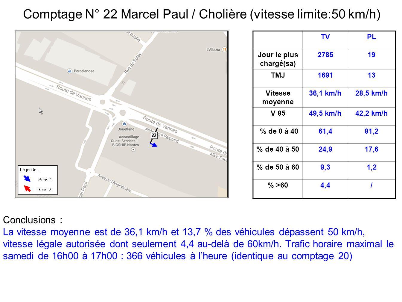 TVPL Jour le plus chargé(sa) 278519 TMJ169113 Vitesse moyenne 36,1 km/h28,5 km/h V 8549,5 km/h42,2 km/h % de 0 à 4061,481,2 % de 40 à 5024,917,6 % de 50 à 609,31,2 % >604,4/ Comptage N° 22 Marcel Paul / Cholière (vitesse limite:50 km/h) Conclusions : La vitesse moyenne est de 36,1 km/h et 13,7 % des véhicules dépassent 50 km/h, vitesse légale autorisée dont seulement 4,4 au-delà de 60km/h.