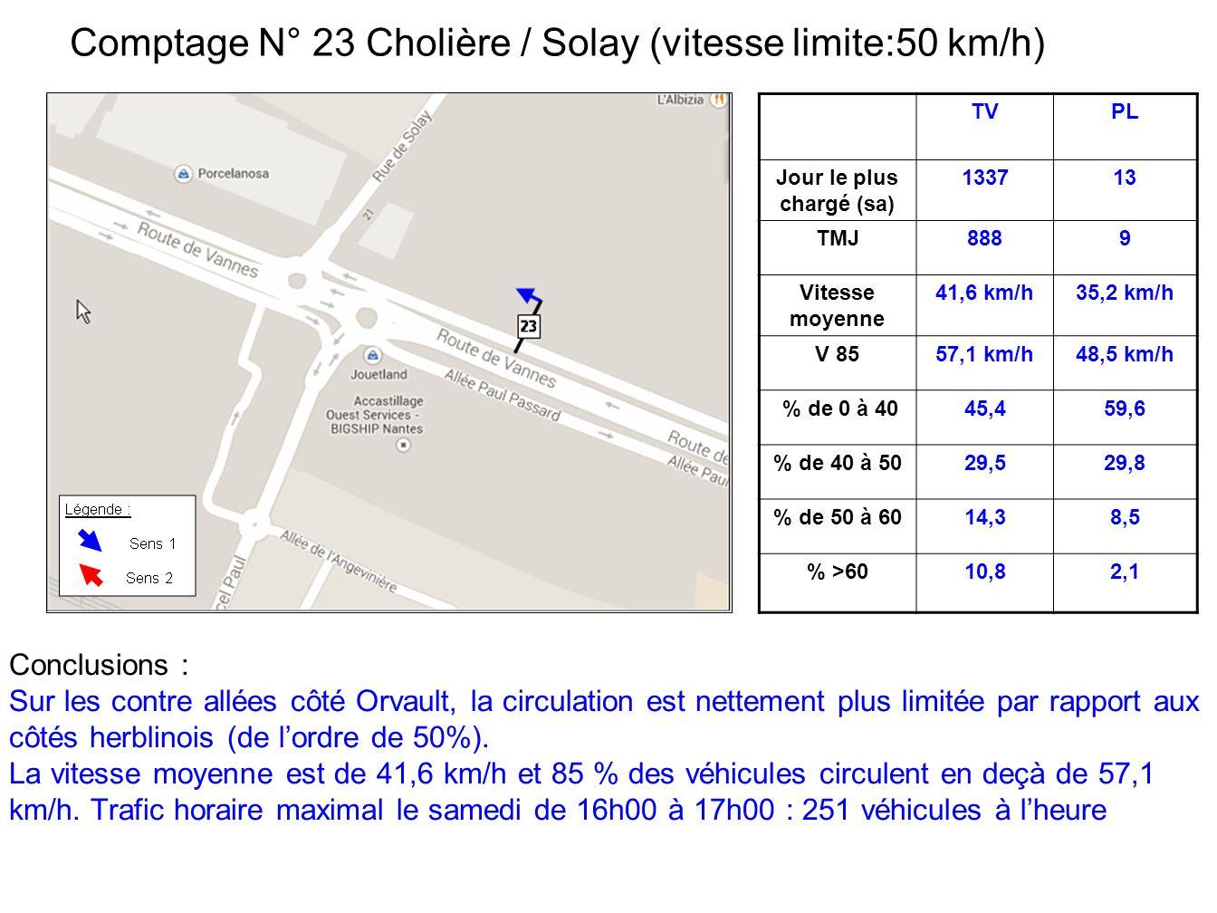 TVPL Jour le plus chargé (sa) 133713 TMJ8889 Vitesse moyenne 41,6 km/h35,2 km/h V 8557,1 km/h48,5 km/h % de 0 à 4045,459,6 % de 40 à 5029,529,8 % de 50 à 6014,38,5 % >6010,82,1 Comptage N° 23 Cholière / Solay (vitesse limite:50 km/h) Conclusions : Sur les contre allées côté Orvault, la circulation est nettement plus limitée par rapport aux côtés herblinois (de lordre de 50%).