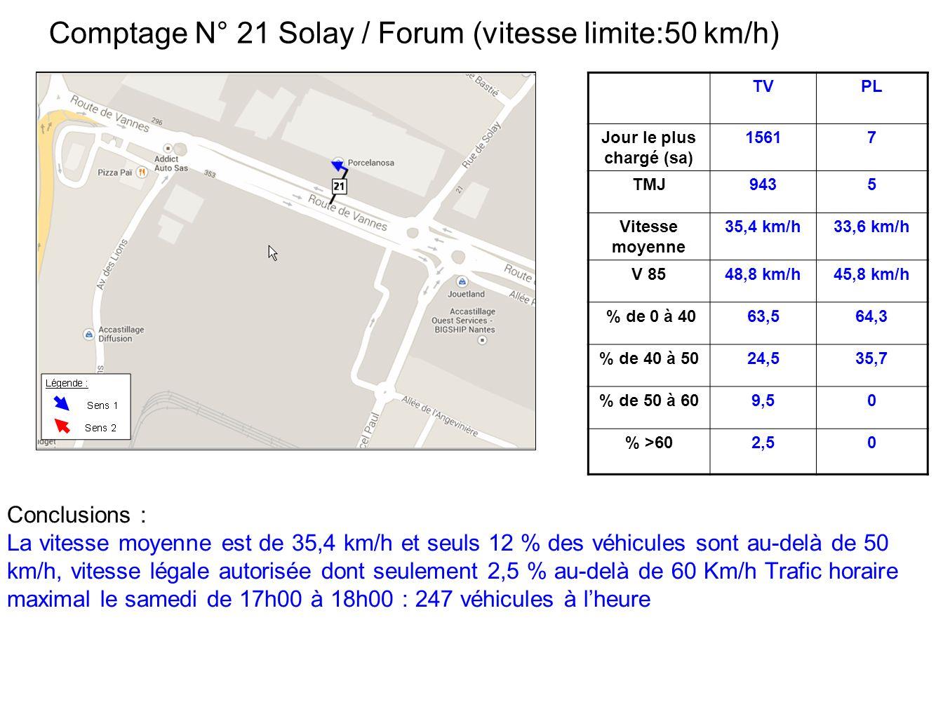 Comptage N° 21 Solay / Forum (vitesse limite:50 km/h) Conclusions : La vitesse moyenne est de 35,4 km/h et seuls 12 % des véhicules sont au-delà de 50 km/h, vitesse légale autorisée dont seulement 2,5 % au-delà de 60 Km/h Trafic horaire maximal le samedi de 17h00 à 18h00 : 247 véhicules à lheure TVPL Jour le plus chargé (sa) 15617 TMJ9435 Vitesse moyenne 35,4 km/h33,6 km/h V 8548,8 km/h45,8 km/h % de 0 à 4063,564,3 % de 40 à 5024,535,7 % de 50 à 609,50 % >602,50