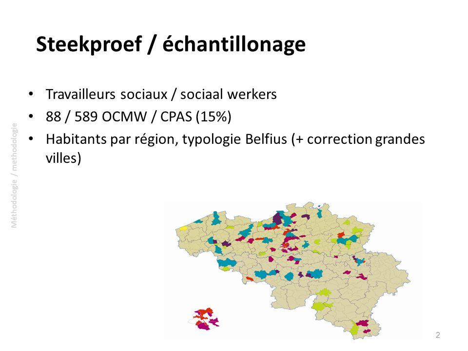 Steekproef / échantillonage Travailleurs sociaux / sociaal werkers 88 / 589 OCMW / CPAS (15%) Habitants par région, typologie Belfius (+ correction gr