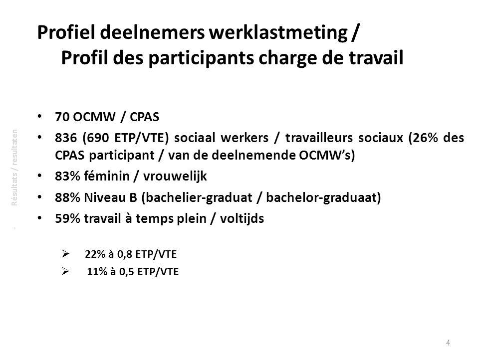 Profiel deelnemers werklastmeting / Profil des participants charge de travail 70 OCMW / CPAS 836 (690 ETP/VTE) sociaal werkers / travailleurs sociaux
