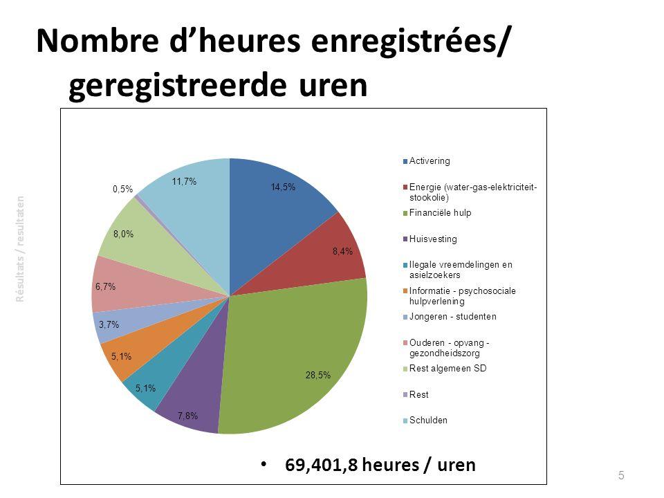 Nombre dheures enregistrées/ geregistreerde uren 69,401,8 heures / uren 5 Résultats / resultaten