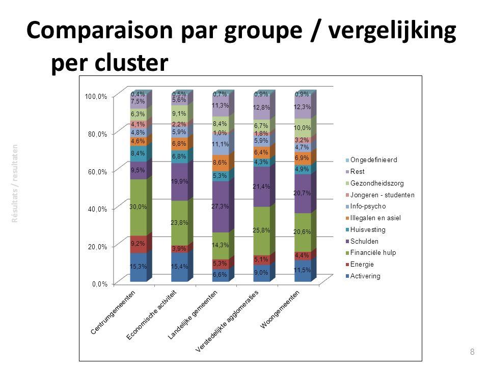 Comparaison par groupe / vergelijking per cluster 8 Résultats / resultaten