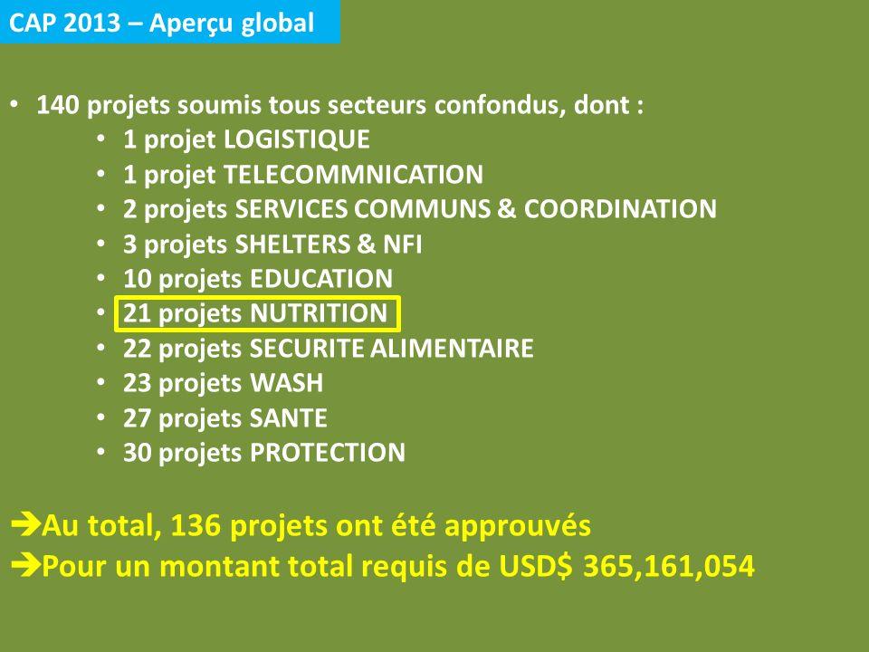 CAP 2013 – Aperçu global 140 projets soumis tous secteurs confondus, dont : 1 projet LOGISTIQUE 1 projet TELECOMMNICATION 2 projets SERVICES COMMUNS & COORDINATION 3 projets SHELTERS & NFI 10 projets EDUCATION 21 projets NUTRITION 22 projets SECURITE ALIMENTAIRE 23 projets WASH 27 projets SANTE 30 projets PROTECTION Au total, 136 projets ont été approuvés Pour un montant total requis de USD$ 365,161,054