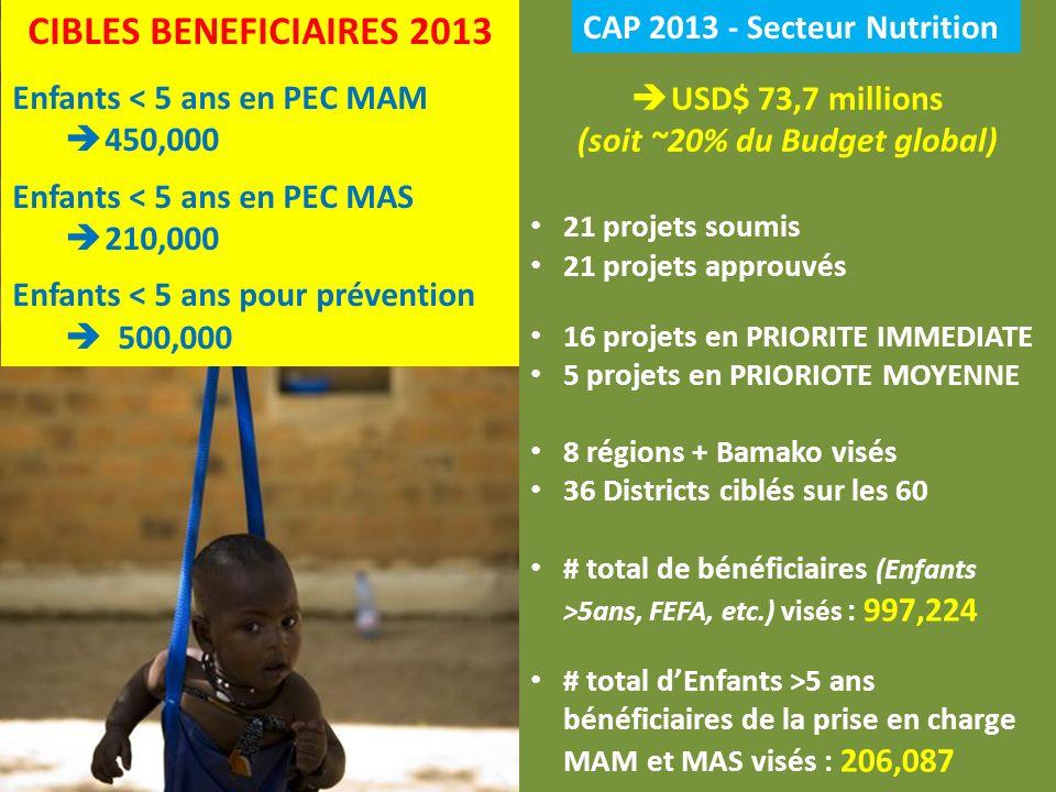 CAP 2013 - Secteur Nutrition 21 projets soumis 21 projets approuvés 16 projets en PRIORITE IMMEDIATE 5 projets en PRIORIOTE MOYENNE 8 régions + Bamako visés 36 Districts ciblés sur les 60 # total de bénéficiaires (Enfants >5ans, FEFA, etc.) visés : 997,224 # total dEnfants >5 ans bénéficiaires de la prise en charge MAM et MAS visés : 206,087 CIBLES BENEFICIAIRES 2013 Enfants < 5 ans en PEC MAM 450,000 Enfants < 5 ans en PEC MAS 210,000 Enfants < 5 ans pour prévention 500,000 USD$ 73,7 millions (soit ~20% du Budget global)