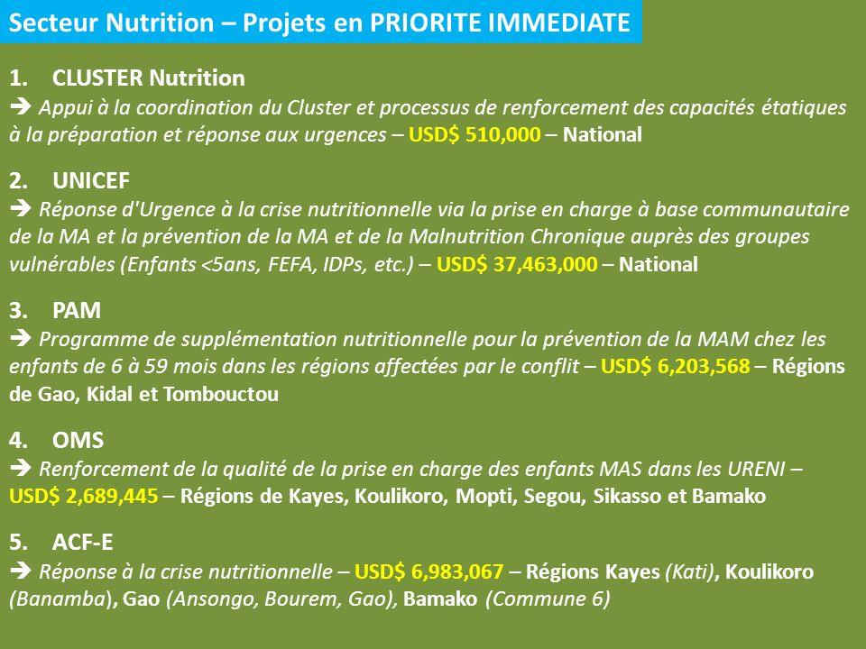 Secteur Nutrition – Projets en PRIORITE IMMEDIATE 1.CLUSTER Nutrition Appui à la coordination du Cluster et processus de renforcement des capacités étatiques à la préparation et réponse aux urgences – USD$ 510,000 – National 2.UNICEF Réponse d Urgence à la crise nutritionnelle via la prise en charge à base communautaire de la MA et la prévention de la MA et de la Malnutrition Chronique auprès des groupes vulnérables (Enfants <5ans, FEFA, IDPs, etc.) – USD$ 37,463,000 – National 3.PAM Programme de supplémentation nutritionnelle pour la prévention de la MAM chez les enfants de 6 à 59 mois dans les régions affectées par le conflit – USD$ 6,203,568 – Régions de Gao, Kidal et Tombouctou 4.OMS Renforcement de la qualité de la prise en charge des enfants MAS dans les URENI – USD$ 2,689,445 – Régions de Kayes, Koulikoro, Mopti, Segou, Sikasso et Bamako 5.ACF-E Réponse à la crise nutritionnelle – USD$ 6,983,067 – Régions Kayes (Kati), Koulikoro (Banamba), Gao (Ansongo, Bourem, Gao), Bamako (Commune 6)