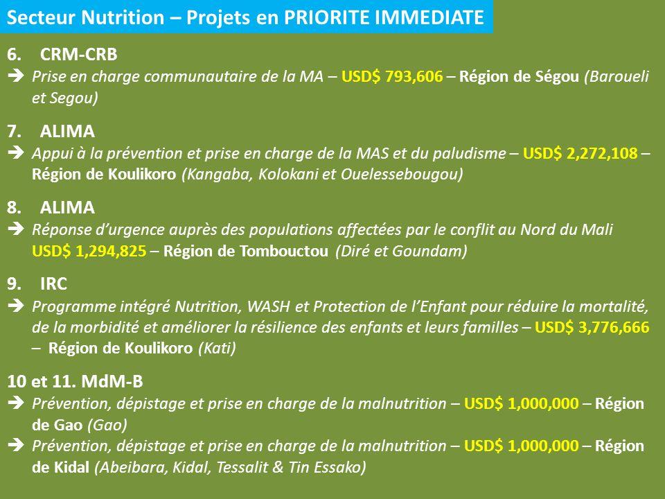 Secteur Nutrition – Projets en PRIORITE IMMEDIATE 6.CRM-CRB Prise en charge communautaire de la MA – USD$ 793,606 – Région de Ségou (Baroueli et Segou) 7.ALIMA Appui à la prévention et prise en charge de la MAS et du paludisme – USD$ 2,272,108 – Région de Koulikoro (Kangaba, Kolokani et Ouelessebougou) 8.ALIMA Réponse durgence auprès des populations affectées par le conflit au Nord du Mali USD$ 1,294,825 – Région de Tombouctou (Diré et Goundam) 9.IRC Programme intégré Nutrition, WASH et Protection de lEnfant pour réduire la mortalité, de la morbidité et améliorer la résilience des enfants et leurs familles – USD$ 3,776,666 – Région de Koulikoro (Kati) 10 et 11.