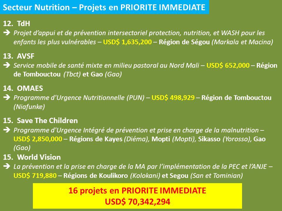 Secteur Nutrition – Projets en PRIORITE IMMEDIATE 12.TdH Projet dappui et de prévention intersectoriel protection, nutrition, et WASH pour les enfants les plus vulnérables – USD$ 1,635,200 – Région de Ségou (Markala et Macina) 13.AVSF Service mobile de santé mixte en milieu pastoral au Nord Mali – USD$ 652,000 – Région de Tombouctou (Tbct) et Gao (Gao) 14.OMAES Programme d Urgence Nutritionnelle (PUN) – USD$ 498,929 – Région de Tombouctou (Niafunke) 15.Save The Children Programme d Urgence Intégré de prévention et prise en charge de la malnutrition – USD$ 2,850,000 – Régions de Kayes (Diéma), Mopti (Mopti), Sikasso (Yorosso), Gao (Gao) 15.World Vision La prévention et la prise en charge de la MA par limplémentation de la PEC et lANJE – USD$ 719,880 – Régions de Koulikoro (Kolokani) et Segou (San et Tominian) 16 projets en PRIORITE IMMEDIATE USD$ 70,342,294