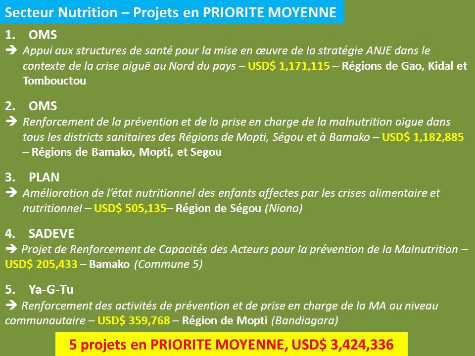 Secteur Nutrition – Projets en PRIORITE MOYENNE 1.OMS Appui aux structures de santé pour la mise en œuvre de la stratégie ANJE dans le contexte de la crise aiguë au Nord du pays – USD$ 1,171,115 – Régions de Gao, Kidal et Tombouctou 2.OMS Renforcement de la prévention et de la prise en charge de la malnutrition aigue dans tous les districts sanitaires des Régions de Mopti, Ségou et à Bamako – USD$ 1,182,885 – Régions de Bamako, Mopti, et Segou 3.PLAN Amélioration de létat nutritionnel des enfants affectes par les crises alimentaire et nutritionnel – USD$ 505,135– Région de Ségou (Niono) 4.SADEVE Projet de Renforcement de Capacités des Acteurs pour la prévention de la Malnutrition – USD$ 205,433 – Bamako (Commune 5) 5.Ya-G-Tu Renforcement des activités de prévention et de prise en charge de la MA au niveau communautaire – USD$ 359,768 – Région de Mopti (Bandiagara) 5 projets en PRIORITE MOYENNE, USD$ 3,424,336