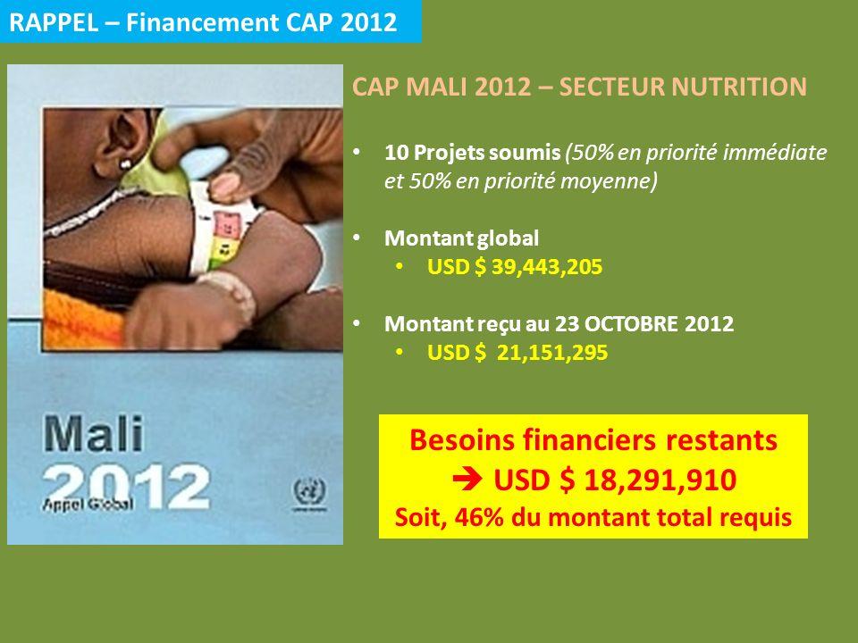 RAPPEL – Financement CAP 2012 CAP MALI 2012 – SECTEUR NUTRITION 10 Projets soumis (50% en priorité immédiate et 50% en priorité moyenne) Montant global USD $ 39,443,205 Montant reçu au 23 OCTOBRE 2012 USD $ 21,151,295 Besoins financiers restants USD $ 18,291,910 Soit, 46% du montant total requis